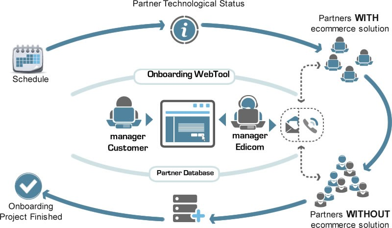 Mercado global de software EDI de intercambio electrónico de datos