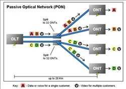 Mercado global de redes ópticas pasivas